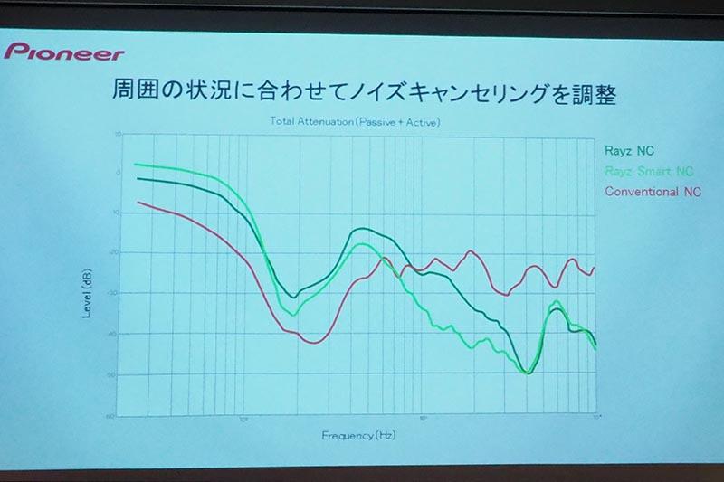 一般的なNCヘッドフォンとのノイズ残存量の低減の比較。従来のヘッドフォンは、飛行機などで多い低域ノイズの削減に優れる一方、RAYZは高域部分のノイズにも効果が高いという