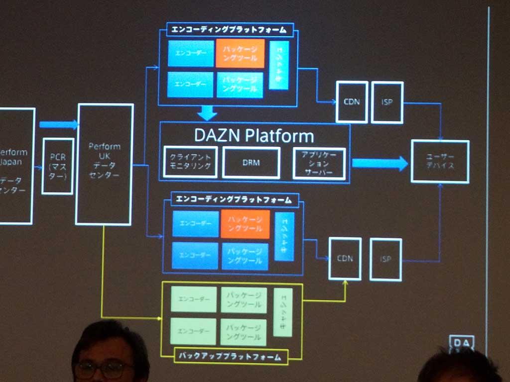 エンコーディングプラットフォームで障害が発生。対策にバックアッププラットフォームを構築