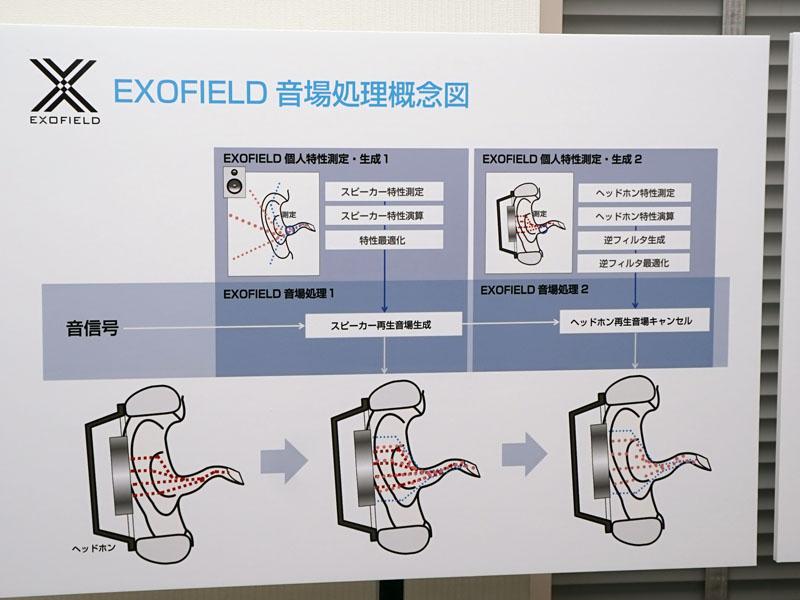 音場処理の概念図