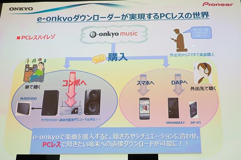 e-onkyoダウンローダーの利用イメージ