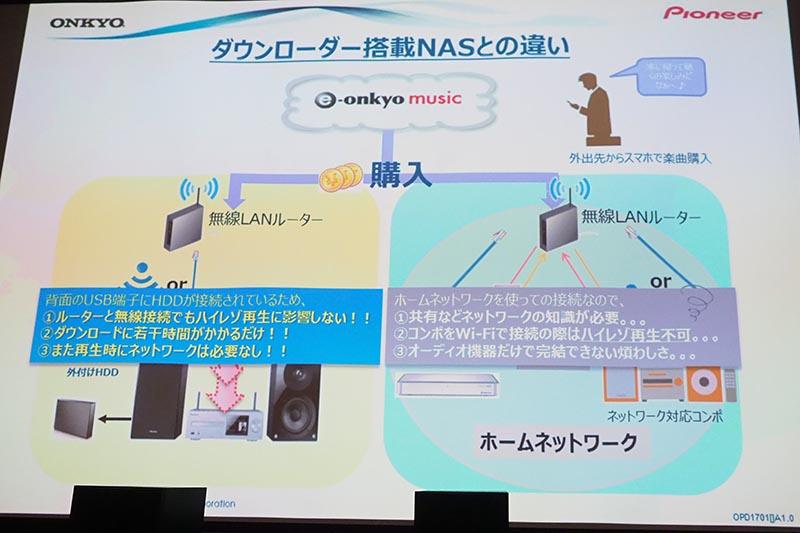 e-onkyo自動ダウンロード対応NASなどとの違い