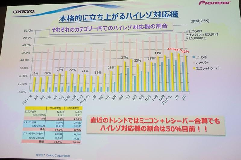 ハイレゾ対応製品の増加(出典:GfK)