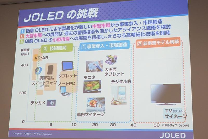 JOLEDは中型から参入し、大型、小型についても検討