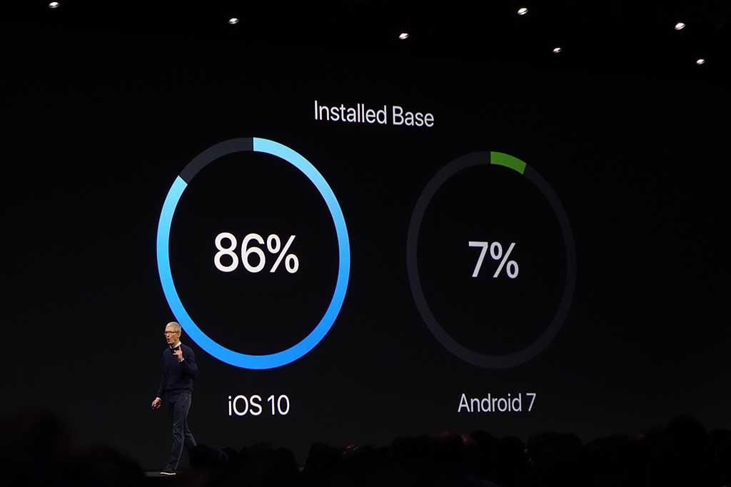 Androidは最新版が7%しか使われていない、と主張。両者のビジネス上の立ち位置を示す重要なデータである