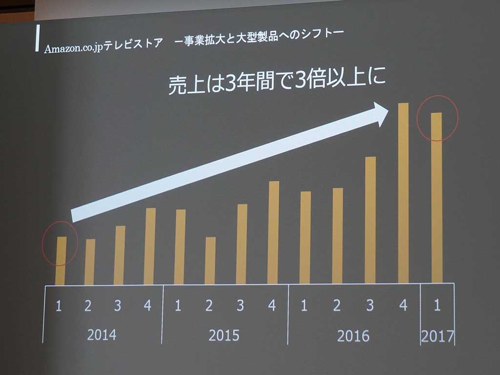 テレビストアの売上は、3年間で3倍に