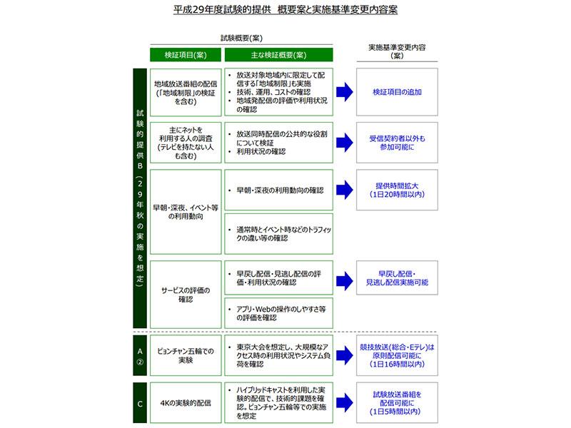平成29年度試験的提供 概要案と実施基準変更内容案