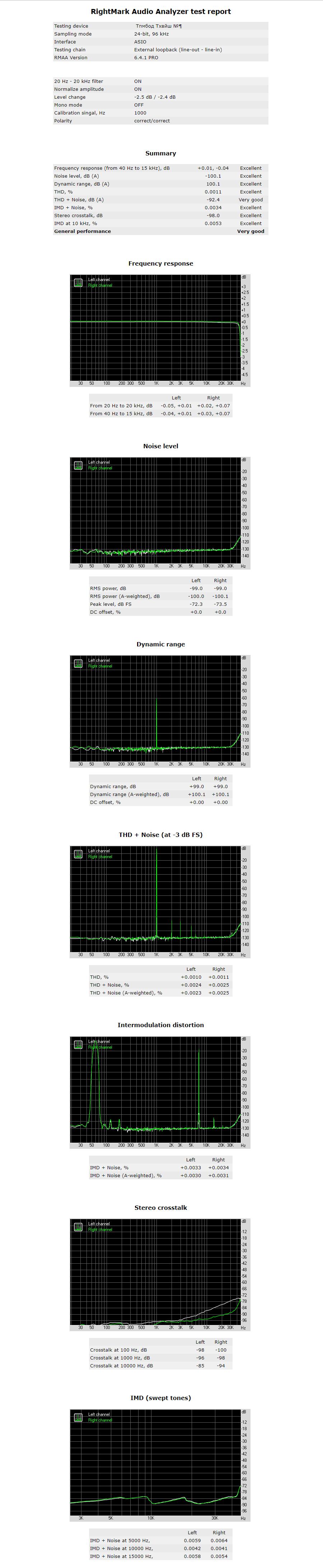 96kHz/24bit
