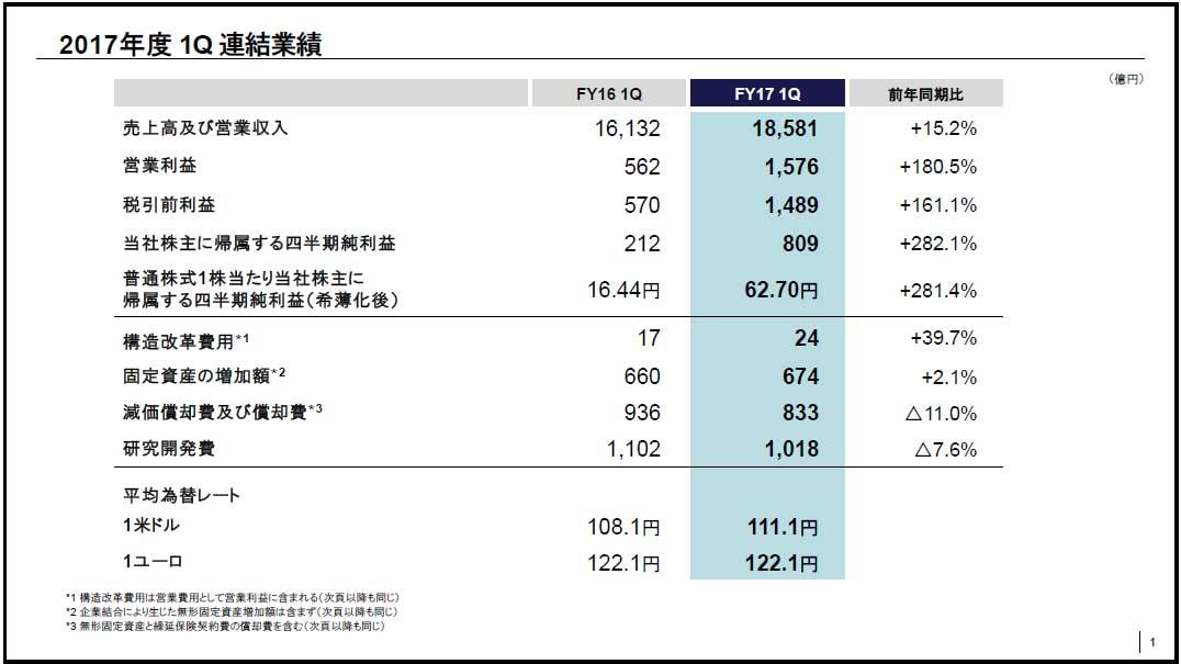 2017年度第一四半期連結業績