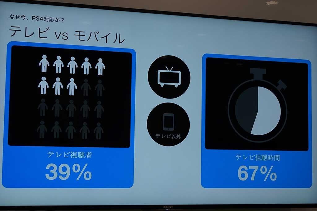 テレビでのU-NEXT視聴者は滞在時間が長いヘビーユーザー