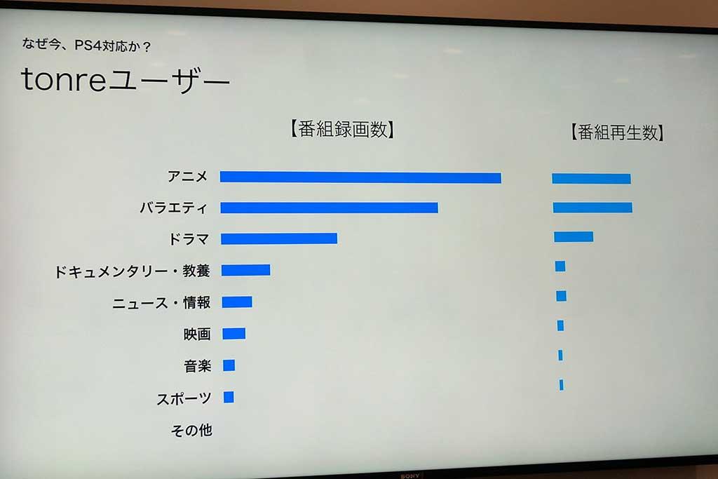 PS4のtorneユーザーはアニメ好き