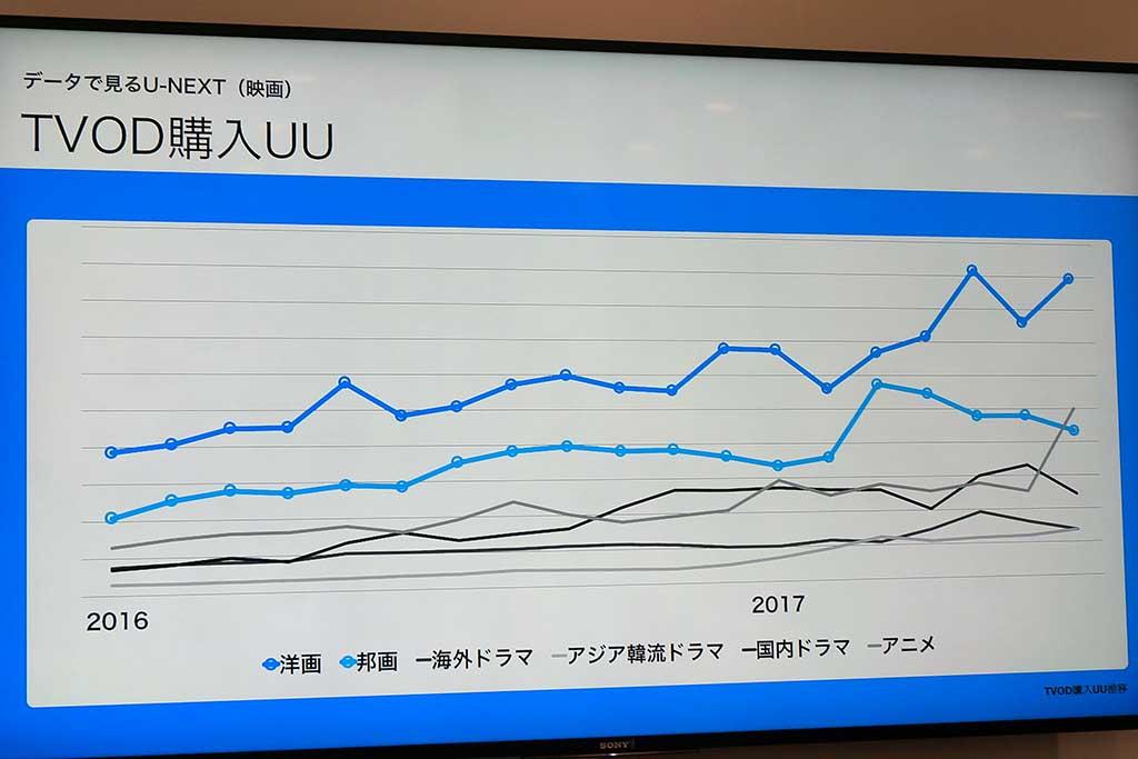 TVODの購入ユニークユーザー