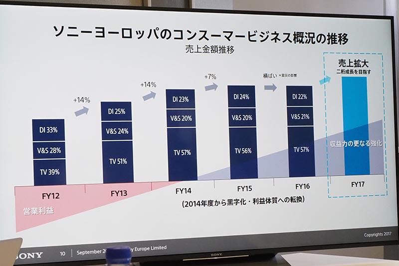 ソニーヨーロッパのコンシューマビジネスの推移
