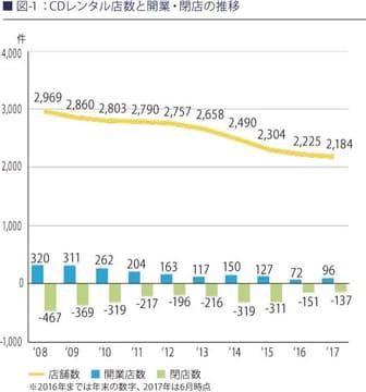 CDレンタル店はピーク時の35%まで減少。レコード協会調査 CDレンタル店数推移(出典:レコード協会)