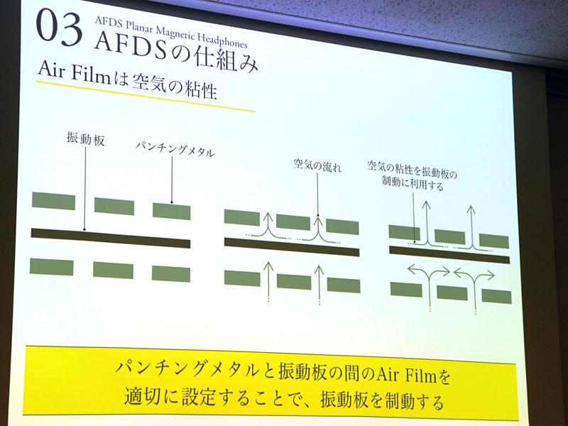 AFDSの断面図