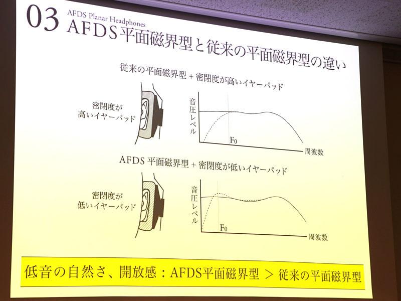 上が従来の平面磁界型、下がAFDS