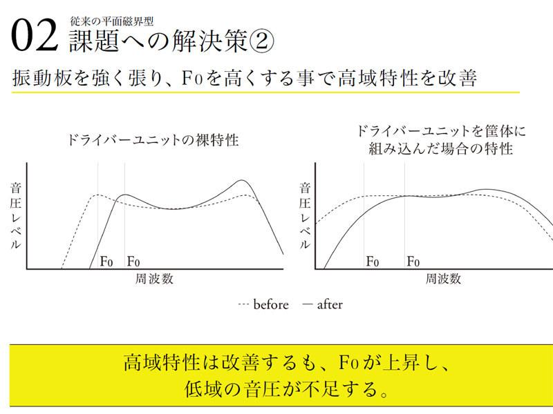 振動板にテンションをかけ、高域特性を改善。しかし、f0が上昇してしまい、低域の音圧が不足