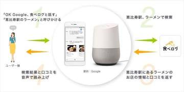 食べログがGoogleアシスタント対応。「OK Google,食べログと話す」でレストラン検索