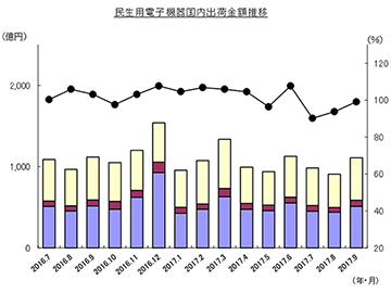 4K TVの9月出荷数は前年比約14%増。有機EL含むTV全体は103%、JEITA統計 民生電子機器国内出荷実績推移(金額)出典:電子情報技術産業協会電子統計委員会