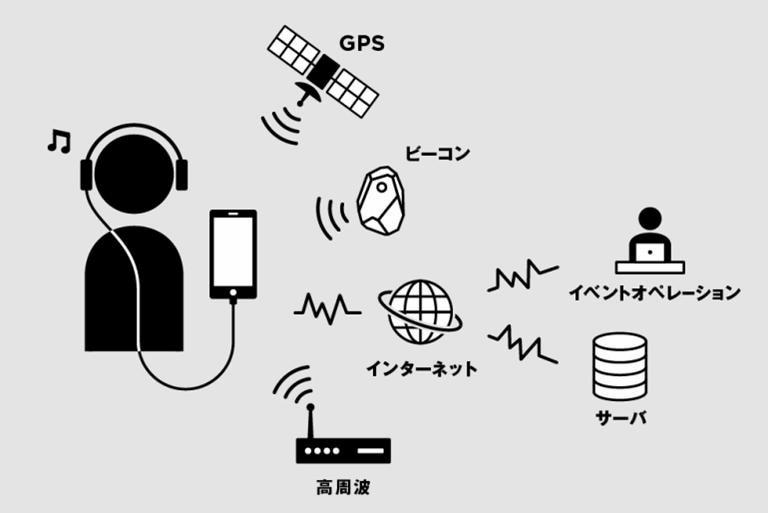 音声ARシステムのイメージ