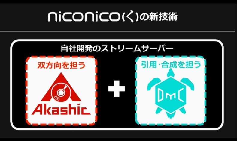 「Akashic」と「DMC」という2つの自社開発ストリームサーバーを用いて実現