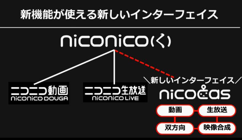 新しいインターフェイスが「nicocas」が登場