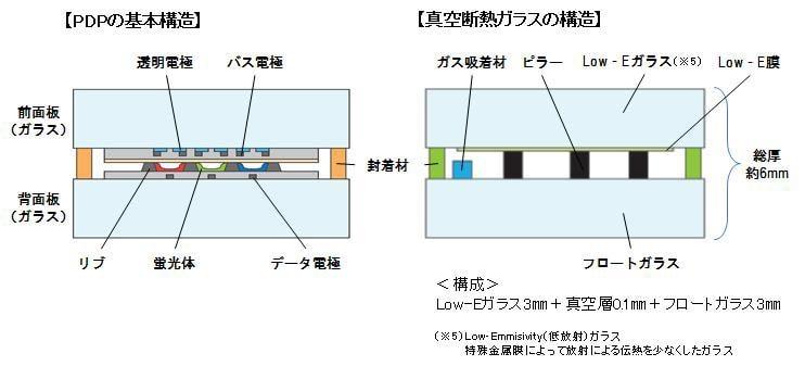 PDPと真空断熱ガラスの構造