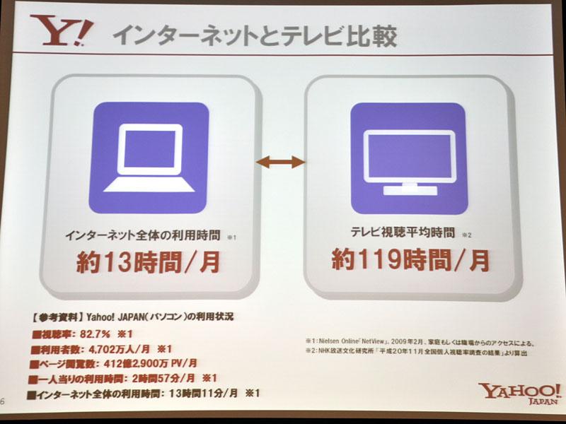 ネットとテレビの利用時間比較