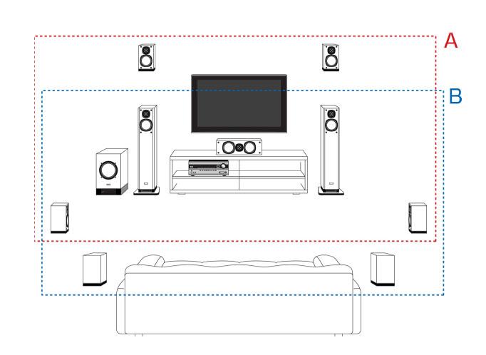 フロントハイスピーカーを追加し、高さ方向の表現を向上。フロントハイ(A)とサラウンドバック(B)を切替えて利用できる