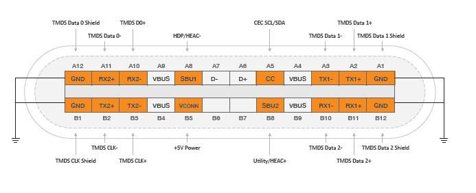 「HDMI Alt Mode USB Type-C」のピンレイアウト