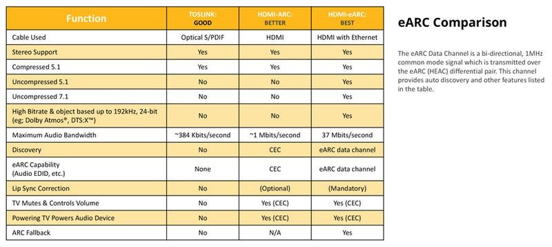 光デジタル、HDMI 1.4からのARC、HDMI 2.1からのeARCの機能比較チャート