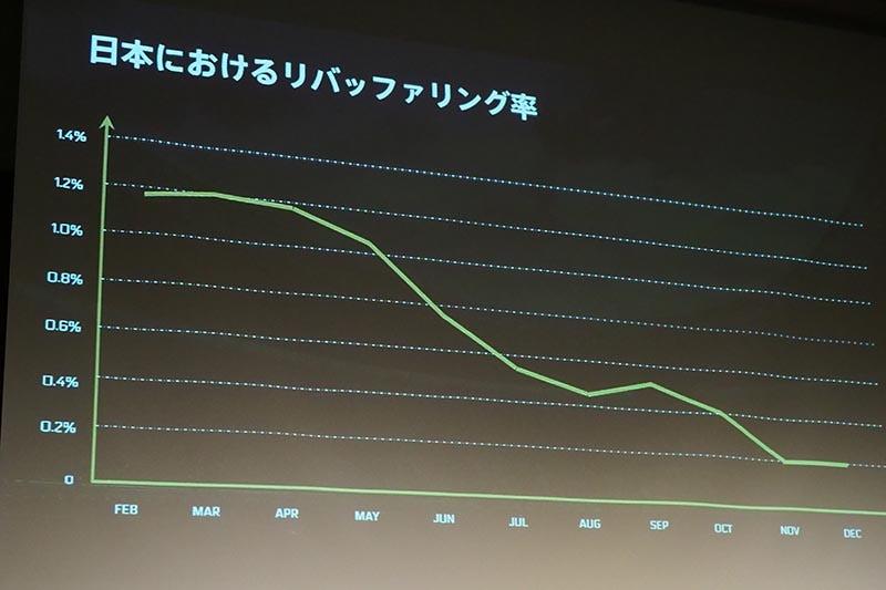 日本のリバッファリング率