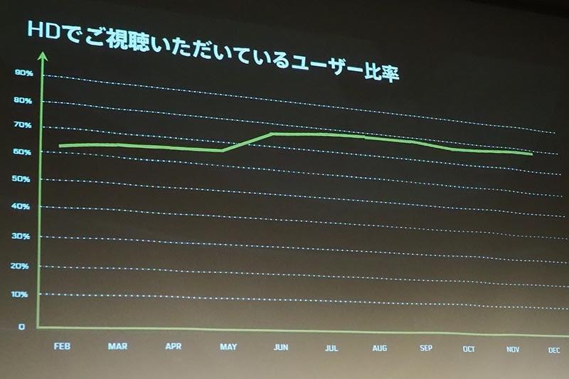 HD画質で視聴しているユーザーの比率