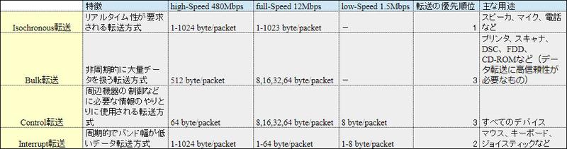 USBのデータ転送方式