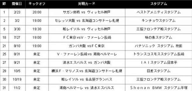フライデーナイトJリーグ Powered By DAZN対象試合