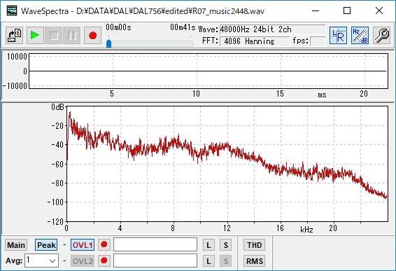 再生したCDをR-07で録音、波形分析
