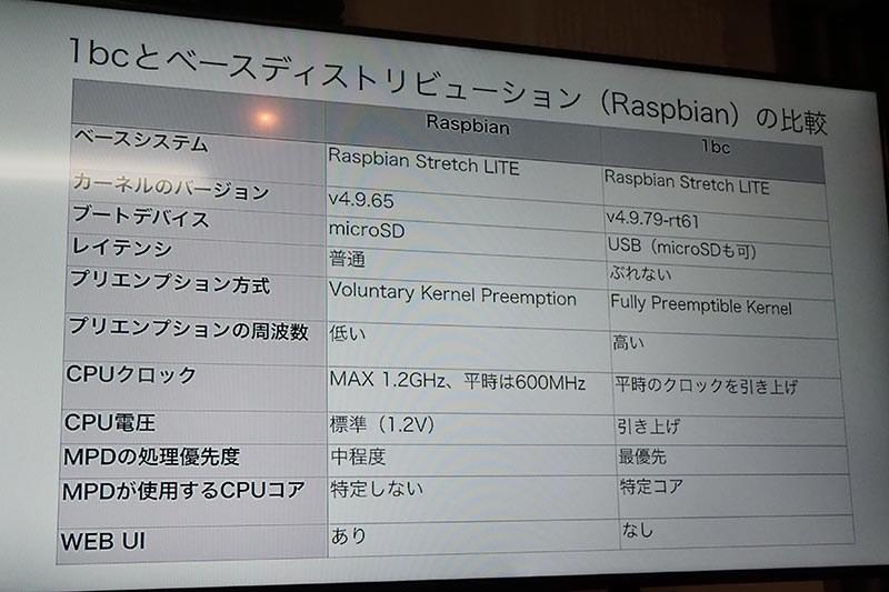 1bcと標準のRaspbianの比較