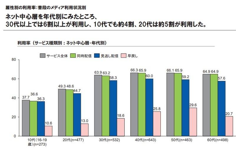 「ネット中心層」の利用率