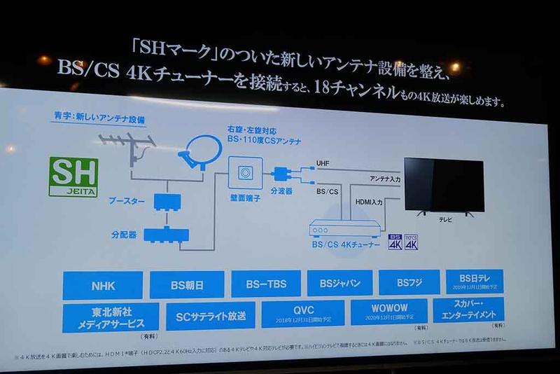 アンテナなどの対応により18チャンネルの4K放送が受信できる