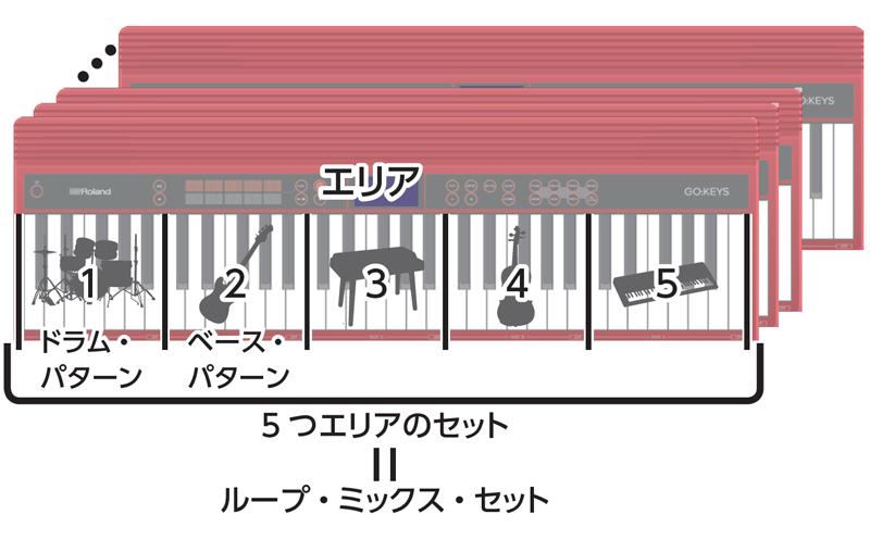 演奏ジャンルを選択した上でエリア1の鍵盤を1つ押すとドラムパターンが鳴り出す
