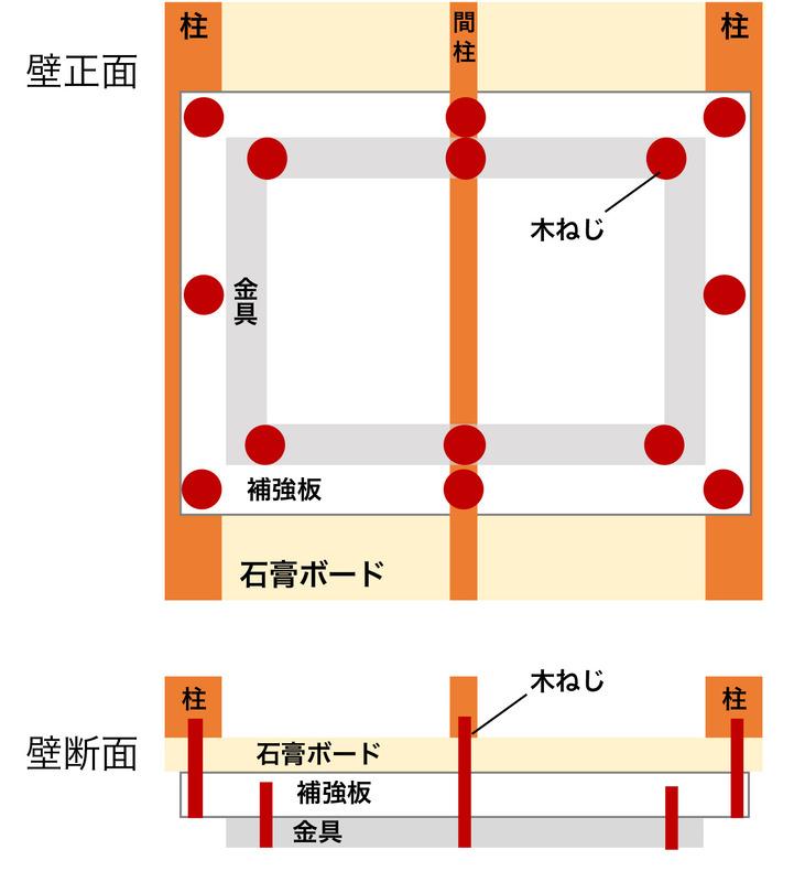 柱・間柱に補強板を固定して取り付ける例