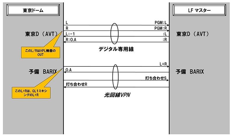 大坪氏によるミックスは光回線VPNを使って送る
