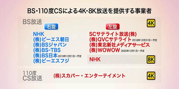 "右旋・左旋の放送事業者(出典:<a href=""http://www.soumu.go.jp/menu_seisaku/ictseisaku/housou_suishin/4k8k_suishin/about.html"">総務省</a>)"