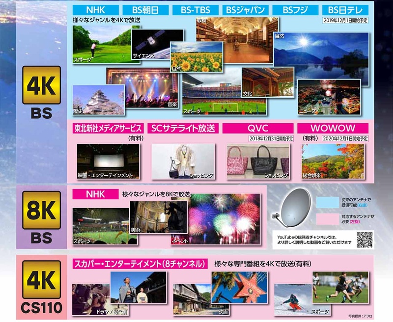 """新4K/8K衛星放送の放送チャンネル<br/>出典:<a href=""""http://www.apab.or.jp/4k-8k/pdf/poster_s_171205.pdf"""">新4K8K衛星放送ポスター</a>"""