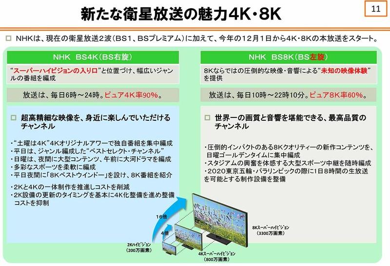 "NHKの4K/8K編成(出展:<a href=""http://www.soumu.go.jp/main_content/000536654.pdf"">NHK</a>)"
