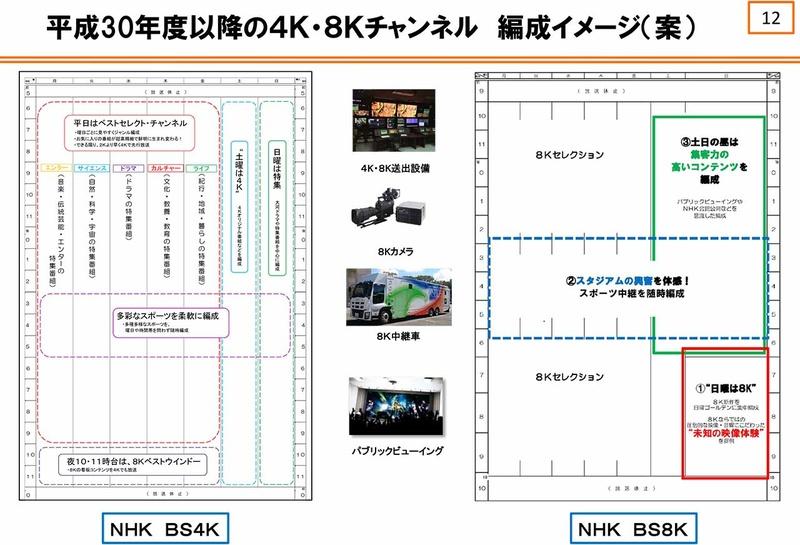 """平成30年以降の4K/8Kチャンネル 編成イメージ(出展:<a href=""""http://www.soumu.go.jp/main_content/000536654.pdf"""">NHK</a>)"""