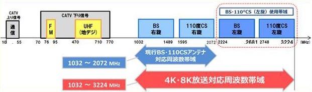 左旋対応のためにはアンテナや室内配線などが3,224MHz対応の必要