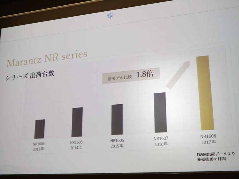 2016年モデル「NR1607」と比べ、2017年の「NR1608」の出荷台数は1.8倍に伸張