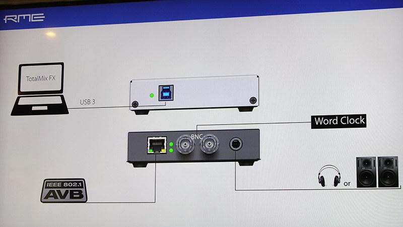 Digiface AVBの接続イメージ