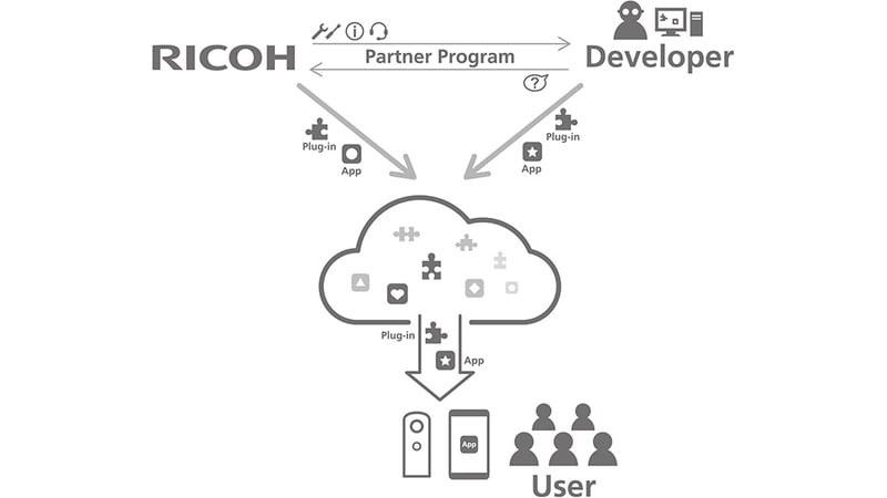 RICOH THETA プラグインパートナープログラムの全体イメージ