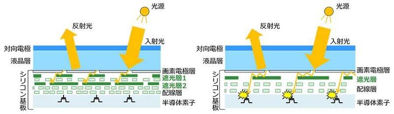 遮光構造の比較イメージ。新商品(左)と従来品(右)